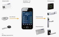 Am einfachsten und sichersten schützt man sein Eigentum mit mechanischen Türschlössern und Schließzylindern. Kaba gemini pluS - Kaba penta - GEGE pextra+ - GEGE AP2000 - Der Digitalzylinder - Kartenleser - Kaba evolo smart Electronics, Phone, Telephone, Mobile Phones, Consumer Electronics