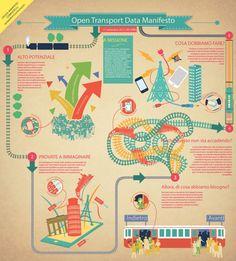 Open Transport Data Manifesto: la versione italiana | Open Knowledge Foundation Italia - Sapere libero per tutti