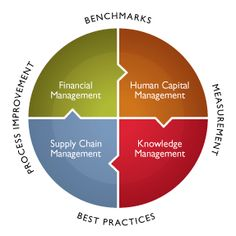 APQC's Process Classification Framework provides a number of valuable industry reference models that can be used for a variety of business architecture, BPM, business analysis, RDM and organizational improvement initiatives. Knowledge Management, Project Management, Change Leadership, Business Architecture, Performance Measurement, Enterprise Business, Process Improvement, Life Cycles, Business Management