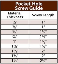 Pocket Hole Depth Chart Woodworkinginfographic S Jig Woodworking Techniques
