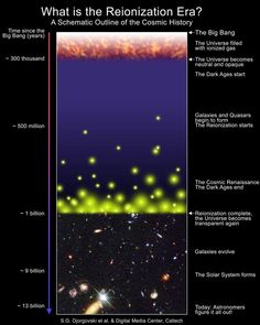 Star Formation First Stars Formed No Later Than 250 Million Years After The Big Bang, With Direct Proof - The Universe is an enormous place, but we can't see all the way back to the beginning. Here's the latest record-breaker. Edge Of The Universe, Universe Today, James Webb Space Telescope, Hubble Space Telescope, Cosmic Microwave Background, Space Facts, Dark Energy, Star Formation, Whirlpool Galaxy