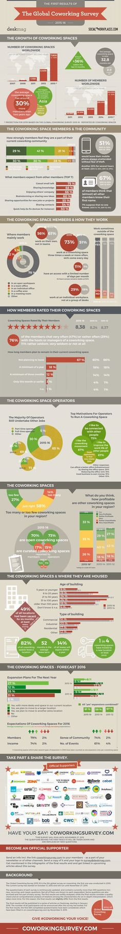 All stats are also summarised in an article on: http://www.deskmag.com/en/first-results-of-the-new-global-coworking-survey-2015-16:
