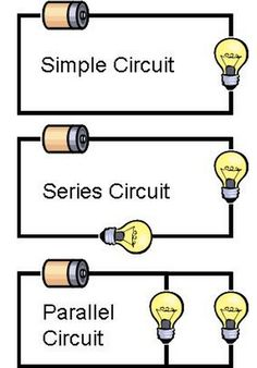 here s a nice anchor chart on types of circuits edumation rh pinterest com