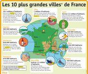 Les 10 plus grandes villes de France - Le Petit Quotidien, le seul site d'information quotidienne pour les 6-10 ans !