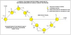 The mass in the nucleus of a spinning photon rotates around the center... | Download Scientific Diagram Theoretical Physics, Spinning, Diagram, Hand Spinning, Indoor Cycling