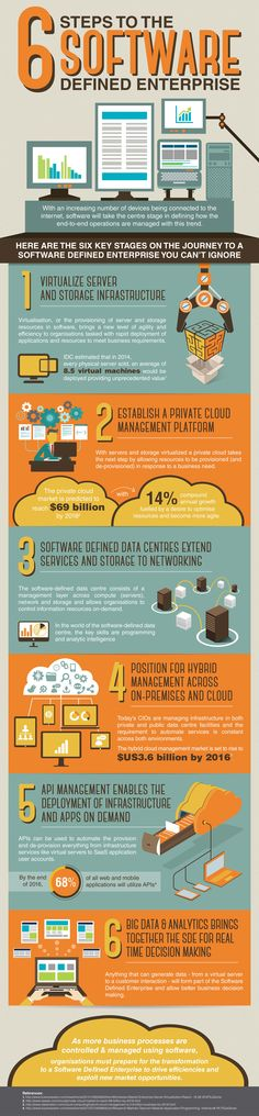 You've different devices connected to the internet, from smartphones to PC's. Data is stored even over the cloud. So how can your organization save the data effectively? The infographic states the 6 steps which are essential for a software  enterprise to manage day-to-day operations easily. The 6 stages mentioned here can help a person develop a sound enterprise allowing them to exploit new markets and improve efficiency. #Infographic #Enterprise