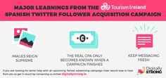 Major learnings from a Twitter follower acquisition campaign for Tourism Ireland, Ireland's National Tourist Board.