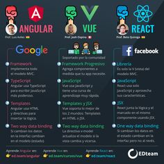 Programming Tutorial, Learn Programming, Computer Programming, Web Development Tools, Agile Software Development, Computer Coding, Computer Basics, Tableau Software, Machine Learning Deep Learning