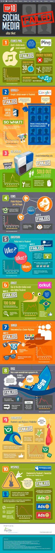 10 redes sociales que han fracasado