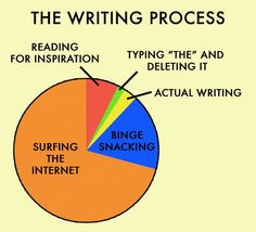 Writing problems, you know you're a writer when, writing humor, writer humor, novelist humor. Writing Quotes, Writing Advice, Writing A Book, Writing Prompts, Story Prompts, Writing Resources, Writing Ideas, The Words, Writer Memes