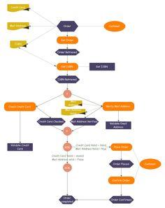 logistic flowchart フローチャート pinterest flowchart and template