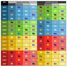 Simplified Compatibility Chart  Mbti  Entj    Mbti