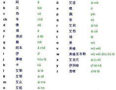 alfabeto letras chinas - Buscar con Google