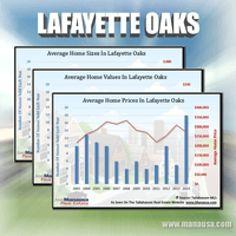 Lafayette Oaks Home Sales Report July 2015 - Average home values in Lafayette Oaks have fallen 10% in 2015 when compared to 2014, mostly due to two very low-valued sales that occurred in June. #realestate #tallahassee #LafayetteOaks #housingmarket