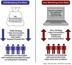 There Is Always More To Learn With Affiliate Marketing! New Marketing,Pure Leverage,Simple Money System              Although it may take a while to  learn the ins and outs of affiliate marketing, once you figure it out it can be very profitable. The tips from this article can help you to avoid article marketing mishaps.