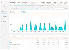 Twitter permite publicidad muy focalizada para anunciantes pequeños