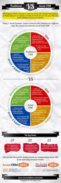 Traditional CRM vs Social CRM [Infographic] | Microsoft Dynamics CRM | Scoop.it