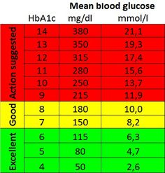 a1c chart | Here is a chart to show a relation between A1C and blood ...