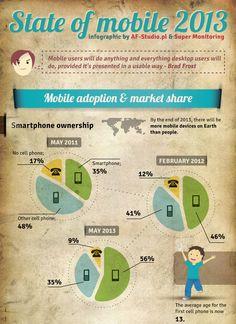 Mobiles #Internet 2013: Verbreitung mobiler Endgeraete und was Nutzer so mit ihnen machen /via @Daniel Morgan Friesenecker #mobile