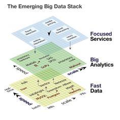 Big data marketmap infographics-that-are-insightful Information Visualization, Data Visualization, Data Science, Machine Learning Deep Learning, Big Data Technologies, It Management, Business Intelligence, Use Case, Data Analytics