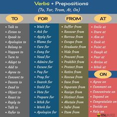 [Verbs + Prepositions] Collocation refers to a natural combination of words that are closely affiliated with each other. Learn common verb and preposition combinations in English that you should know. Teaching English Grammar, English Writing Skills, Grammar Lessons, English Language Learning, English Vocabulary Words, English Lessons, German Language, Teaching Spanish, Grammar Rules