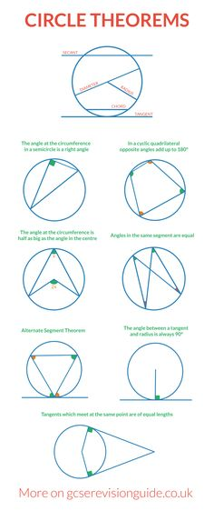 Circle Theorems for GCSE and iGCSE. More information and maths revision on www.gcserevisionguide.co.uk