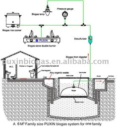 Brief Plan of Home Methane Plant Photovoltaic Energy, Biomass Energy, Renewable Energy, Solar Energy, Biogas Generator, Alternative Energie, Eco Buildings, Casas Containers, Passive Solar