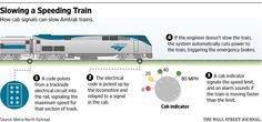 Amtrak's signal system could have been tweaked to prevent crashed train from speeding http://on.wsj.com/1e9mSII  via @WSJ
