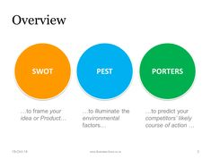 Need help with a Strategy Workshop?? SWOT, PEST and PORTERS workshop brainstorm pack.  #SWOT #PEST #Brainstorm #strategy #productmanagement
