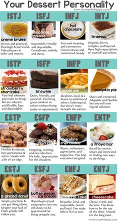 MBTI types? Let them eat cake!