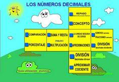 """Aunque esta aplicación se llama """"Los números decimales"""", editado por el Instituto Nacional de las Tecnologías de la Educación, y abarca la comprensión de estos números y de todas sus operaciones, es especialmente valiosa como la mejor forma de comprender """"El Sistema de Numeración Decimal"""" de forma gráfica. Por tanto, parte de esta aplicación se puede utilizar en el 2º Ciclo de Educación Primaria y, de forma completa, en el 3º Ciclo de Educación Primaria. Family Guy, Map, School, Html, Ideas, David, Maths Area, Learning Numbers, Teaching Resources"""