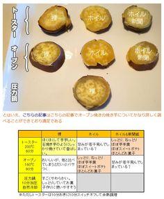 《焼き芋の焼き比べ》デイリーポータルZ http://portal.nifty.com/kiji/141119165662_1.htm