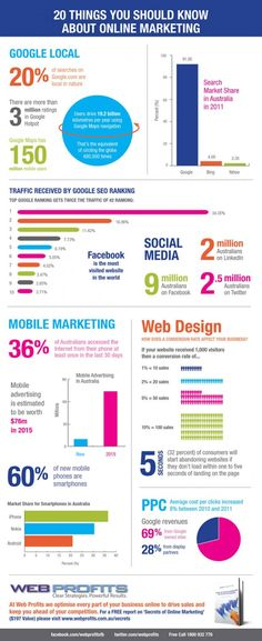 20 Things You Should Know about Online Marketing.  It's based on Australian market but still interested for others also.