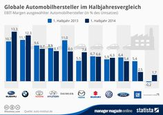 http://www.manager-magazin.de/unternehmen/autoindustrie/mm-grafik-so-weit-hinkt-volkswagens-marge-toyota-hinterher-a-1004262.html