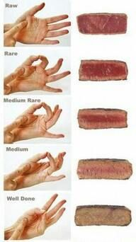 steak test It relates to tenderness. If you open you hand and press your finger to the base of your other thumb you will notice it is kind of squishy... like a rare steak. As you touch your thumb to your finger you will feel it tighten up. Tighter the feeling of thumb the more cooked your steak is. Example... if touching your thumb and ring finger together... the tension you feel at the base of your thumb resembles the same tension you would feel if you touched your steak and it were medium.