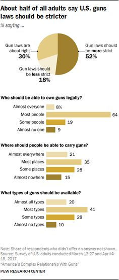About half of all adults say U.S. guns laws should be stricter.  Source: Pew Research Center