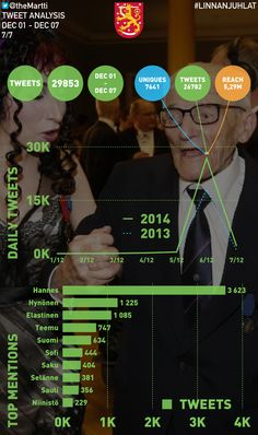 Desktop on uusi printti. Mobiili on uusi musta. Data on uusi öljy. Twiittianalyysi #linnanjuhlat-hashtagin twiiteistä.