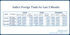 India Foreign Trade  #Imports  #Exports for last 3 months of November, December 2013 and January 2014   In Indian Currency Rupee and US Dollars with year on year comparison  #IndiaForeignTrade #IndiaExports #IndiaImports #IndiaBalanceOfTrade #IndiaTradeBalance