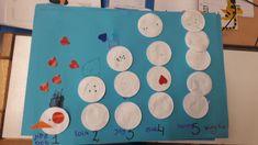 De sneeuwpoppen van groep 1: de kinderen hebben verschillende wattenschijfjes boven elkaar geplakt. Dit hebben ze gedaan bij het juiste getal wat eronder staat. Bij cijfer 3 hebben ze er 3 wattenschijfjes onder geplakt