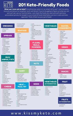 Never question what to eat on keto again! Kiss My Keto's complete list of Keto-friendly foods is perfect to hang on the fridge or bring to the grocery store. Cyclical Ketogenic Diet, Ketogenic Diet Meal Plan, Ketogenic Diet For Beginners, Keto Diet For Beginners, Keto Diet Plan, Ketosis Diet, Diet Menu, Keto Meal, Ketogenic Girl
