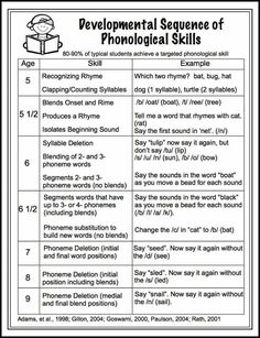 Free handout- developmental sequence of phonological awareness skills. Kindergarten Reading, Teaching Reading, Guided Reading, Kindergarten Curriculum, Phonics Reading, Reading Games, Preschool Education, Preschool Curriculum, Reading Groups