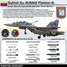 Air Fighter, Fighter Jets, Sukhoi Su 30, Russian Military Aircraft, Military Drawings, Army Vehicles, Aeroplanes, Fighter Aircraft, Model Airplanes