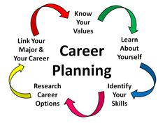 developing a plan of research | Career Development Plan Example ...