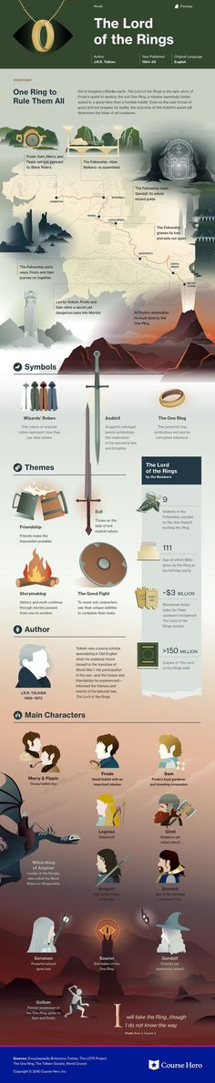 The Lord of the Rings Infographic | Course Hero   Supernatural Style #infografias #infographic