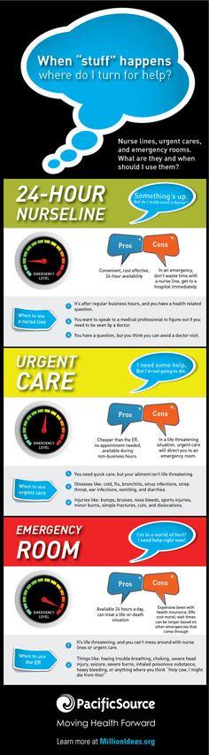 Infographic: Nurse Lines vs. Urgent Cares vs. Emergency Rooms