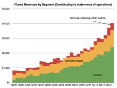 iTunes users spending at the rate of $40/yr http://www.asymco.com/2013/05/12/user-spend-on-itunes/?utm_source=Triggermail_medium=email_term=10%20Things%20In%20Tech%20You%20Need%20To%20Know_campaign=Post%20Blast%20%28sai%29%3A%2010%20Things%20You%20Need%20To%20Know%20This%20Morning