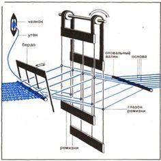 Great schematic for counterbalance loom system. Straw Weaving, Weaving Tools, Weaving Art, Loom Weaving, Basket Weaving, Hand Weaving, Front Door Design Wood, Finger Weaving, Sewing Room Design