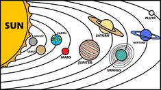 solar drawing order planet planets system sun orbiting clipart sistema sonnensystem colorear space project kinder planeten dibujar coloring genes ima