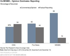 The Changing TV News Landscape