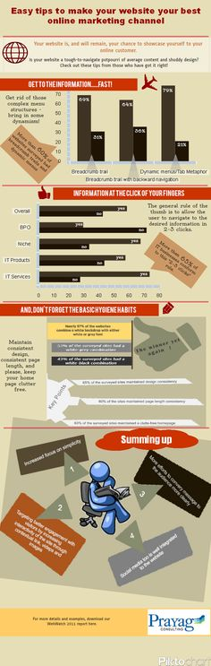 Easy tips to make your website your best online marketing channel #infographic